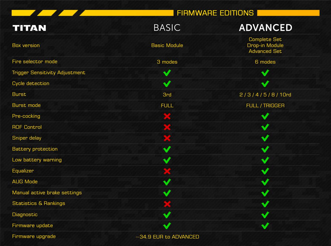 Tabela de compararção